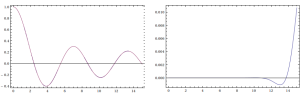 Bessel function via inverse Laplace transformation